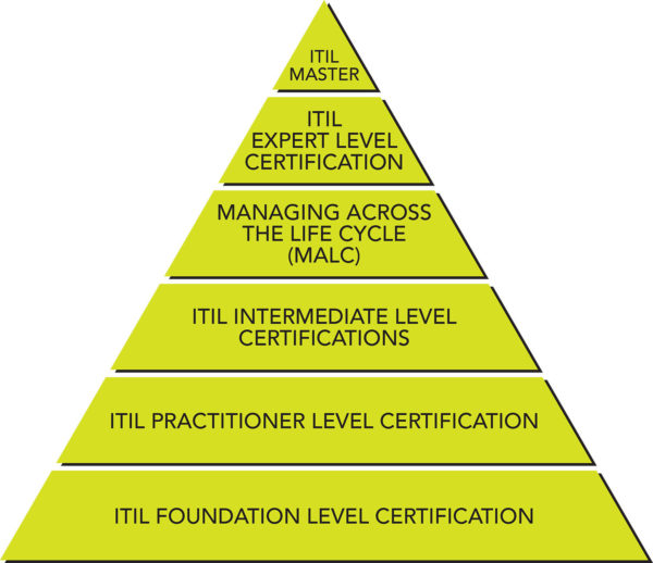 From the foundation level certification all the way up to the coveted role of ITIL master level, ITIL certifications build upon one another like a pyramid.
