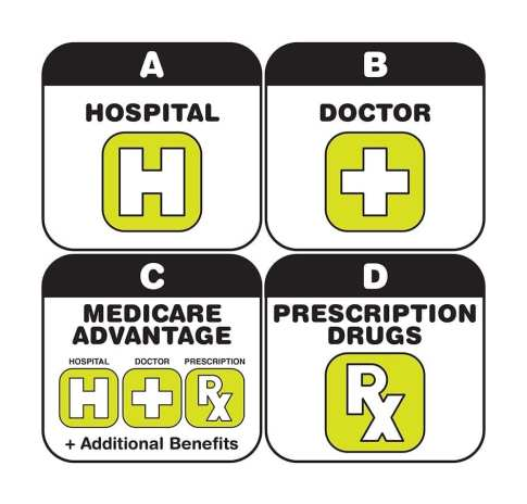 The parts of Medicare can be broken into four areas. Part A covers hospital visits, B covers doctor visits, C is Medicare Advantage, and part D relates to prescription drugs.