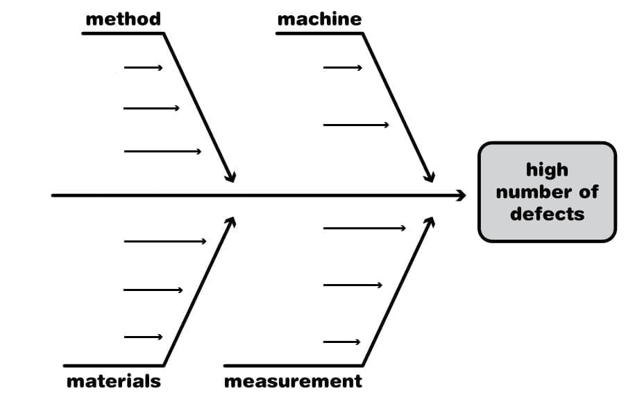 fishbone diagrams the investigative tool explained clydebank media Nursing Fishbone Diagram Example an empty fishbone diagram a blank slate