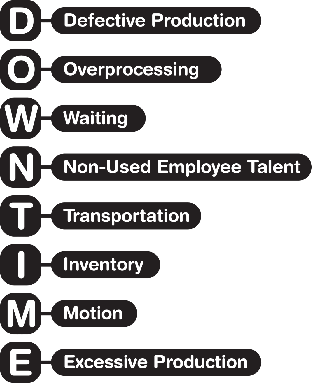 Downtime is an acronym that represents the eight sources of waste within the Lean framework: defective production, overprocessing, waiting, non-used employee talent, transportation, inventory, motion, and excessive production. Visibility within an organization's operations and supply chain is crucial to waste elimination efforts, as visibility acts as an enabler to uncover the sources of waste.