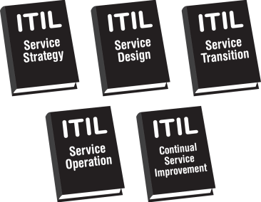 "The most basic answer to the question ""what is ITIL?"" is that the Information Technology Infrastructure Library is a set of five manuals that cover the administration of the ITIL framwork."
