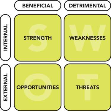 A SWOT analysis is a matrix broken into quadrants. Each quadrant relates to an area of focus that is used to uncover aspects of a business or a business environment.
