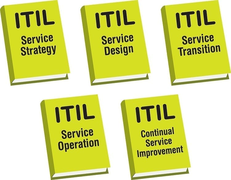 The five service lifecyle phases are broken into the five volumes that make up the ITIL framework.