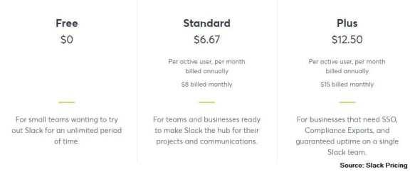 Slack features straightforward pricing.