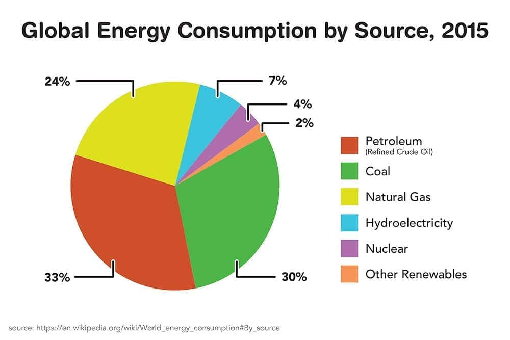 Global Energy Consumption By Source - 2015 (the most recent year for which reliable data exists) - As you can see, crude oil bears the brunt of fulfilling the world's energy needs.