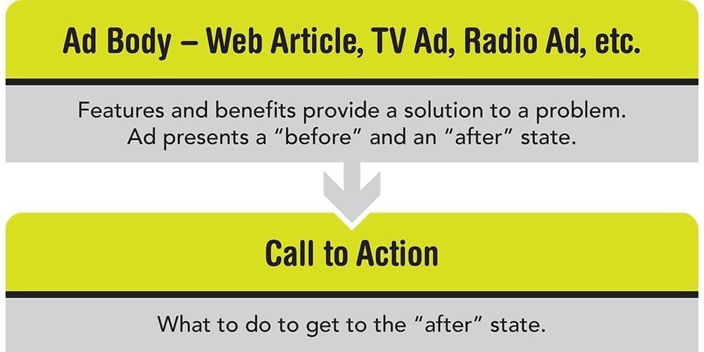 "The main body of the ad is presented from the side of the brand. The call to action makes the audience the active party, rather than the brand, meaning that the CTA is the next step that must be taken to gain the benefits (the ""after"" state) presented in the ad body."