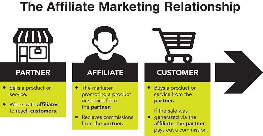 The relationship between the three parties involved in an affiliate marketing business. The partner has a product or service to sell. The affiliate promotes that product or service to customers who purchase from the partner. The partner pays the affiliate a commission on the sale.