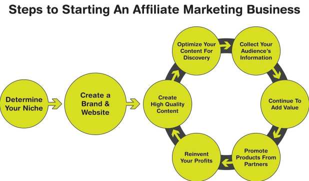 Steps to Starting An Affiliate Marketing Buisness