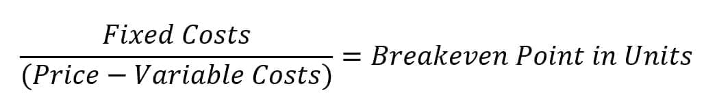 The breakeven formula consists of subtracting the total per-unit variable costs from the per-unit sales price, then dividing total fixed costs by that number.