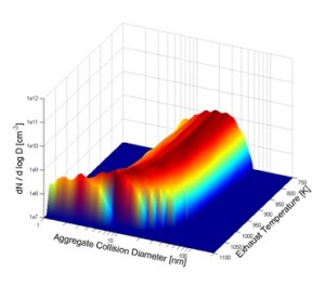 Using CMCL plug-in: PM size distribution as a function of catalyst temperature