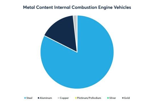 Varis - raktas elektromobilių ir žaliosios energetikos pramonei