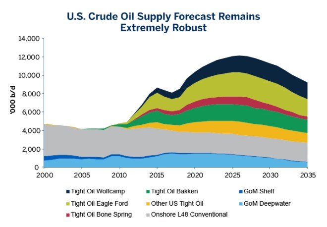 Chart 1: U.S. Crude Oil Supply Forecast Remains Extremely Robust