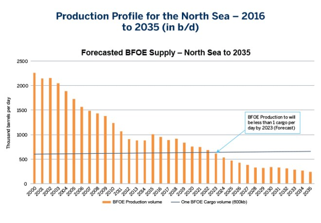 Chart 6: Production Profile for the North Sea – 2016 to 2035 (in b/d)