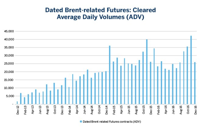 Chart 7: Dated Brent-related Futures: Cleared Average Daily Volumes (ADV)