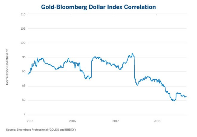 Figure 1: Gold has a Consistent and Strong Negative Correlation to the U.S. Dollar.