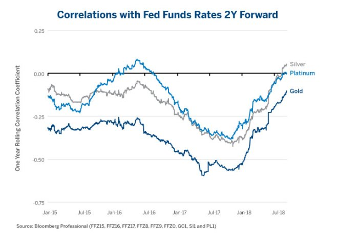 Figure 2: Gold's Correlation to Fed Funds Futures is Weaker Than in the Past but Is Still Negative.