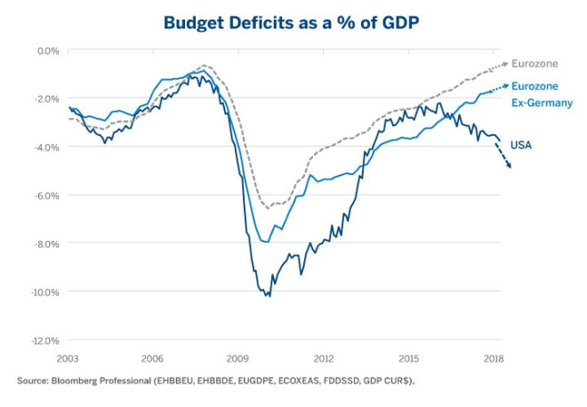 Figure 3: U.S. Deficits are Expanding While Europe's (and Most Others) Shrink.