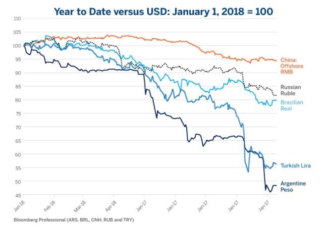 Figure 5: Crashing Emerging Market Currencies Mean a Soaring USD.