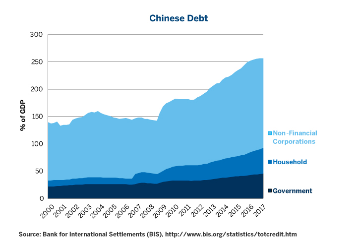 Figure 6: China's Mountain of Debt Could Slow Growth and Increase Interest Rate Sensitivity