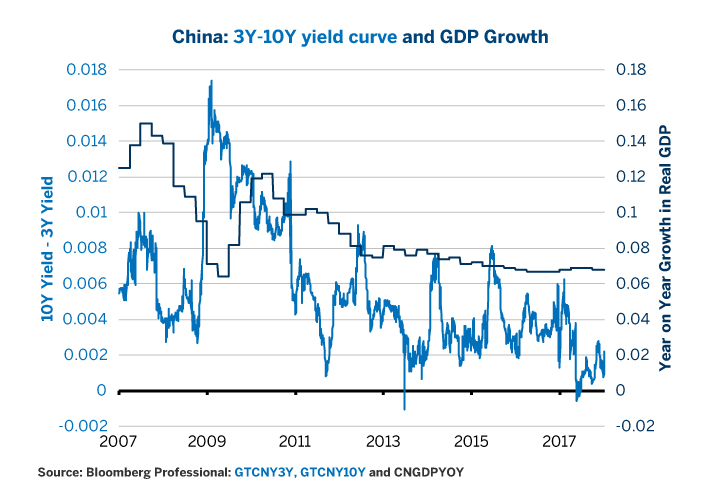 Figure 7: China's Yield Curve and Economic Growth.
