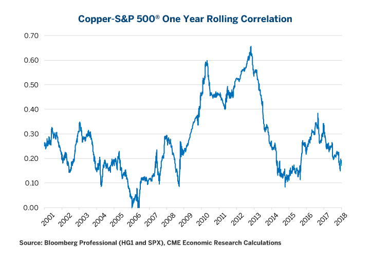 Figure 9: Copper Usually Correlates Positively with U.S. Stocks but Not Always Strongly.
