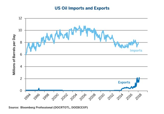 Figure 5: US Import/Exports of Oil.