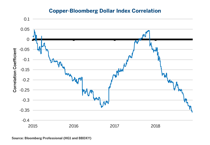 Figure 7: Copper has Become Increasingly Negatively Correlated with US Dollar.