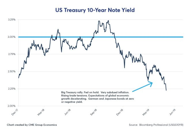 Figure 1: US Treasury 10-Year Note Yield