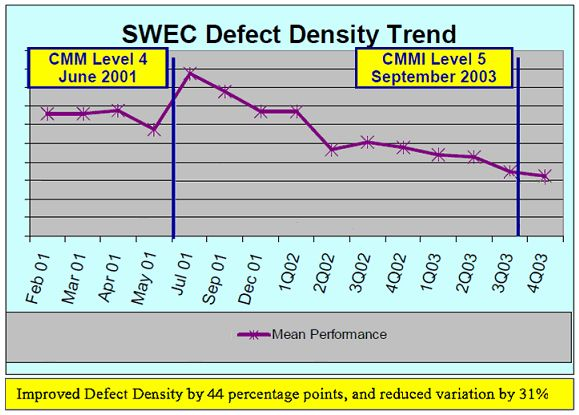 Defect Density and Defect Containment