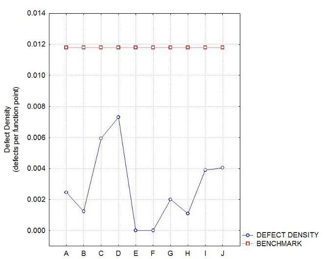 Post-Release Defect Density