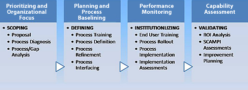 CMMI and Process Consulting Life-Cycle Model