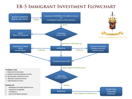 EB-5 & Investment law firm at CHUNG, MALHAS & MANTEL, PLLC