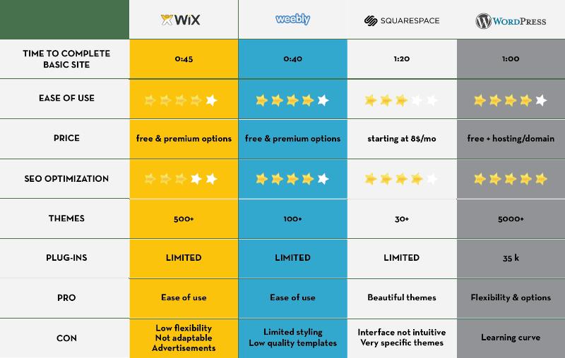 wix or wordpress