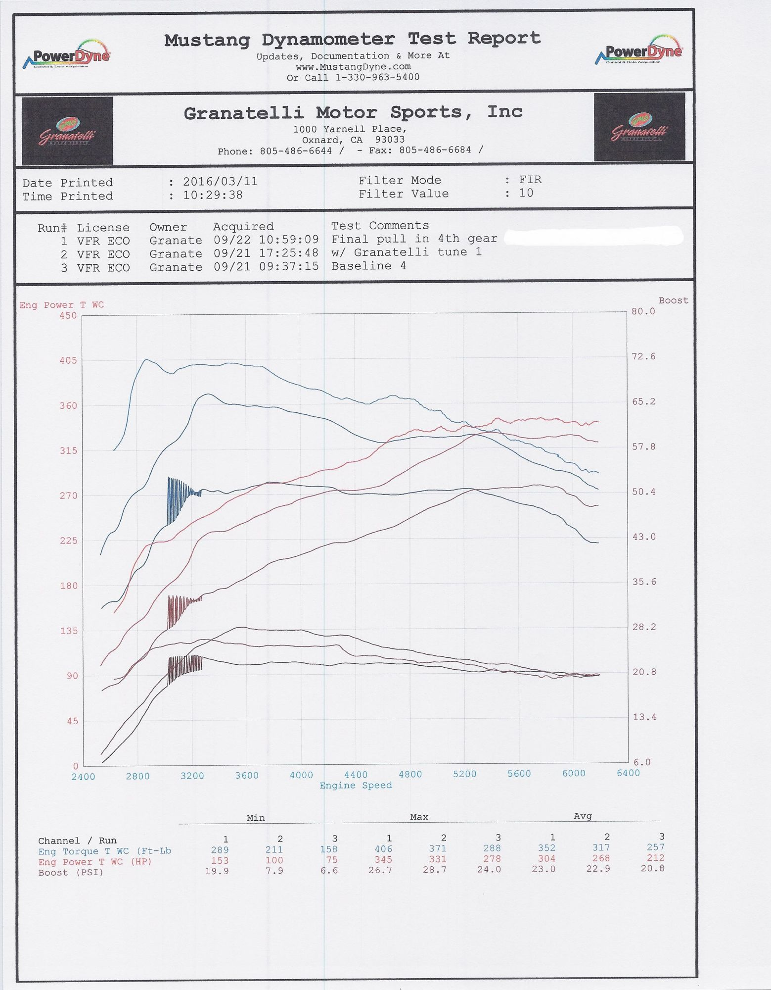 Ecoboost Dyno Results