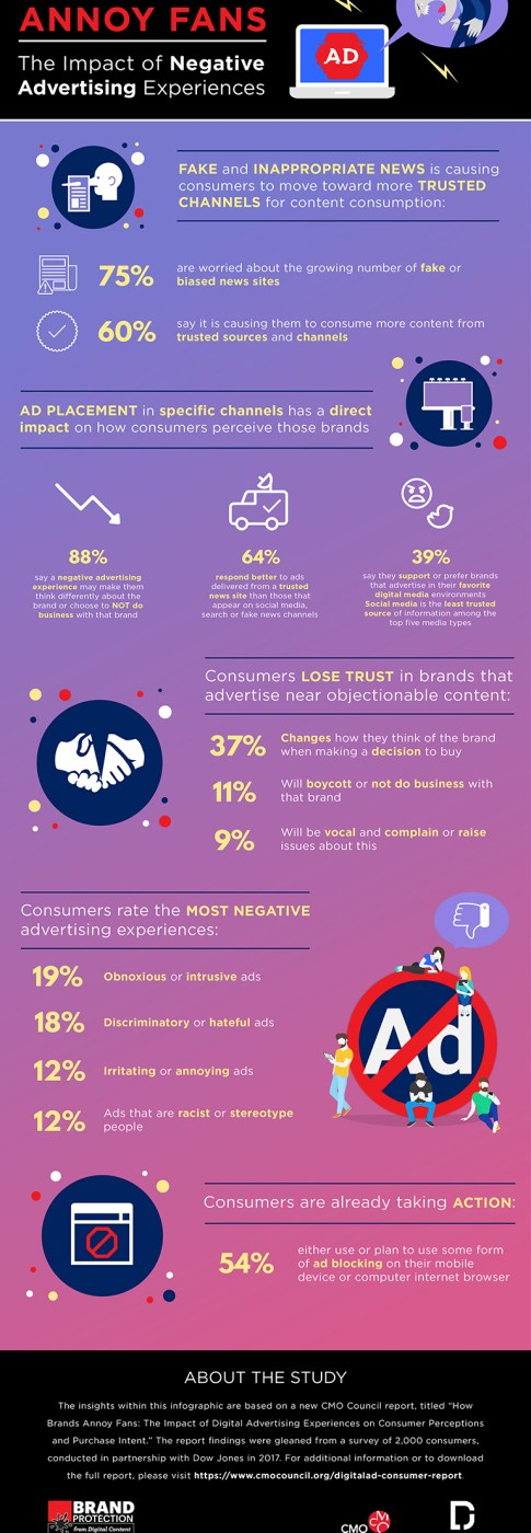 Ad Features Which Annoy Consumers Most. How Brands Annoy Fans