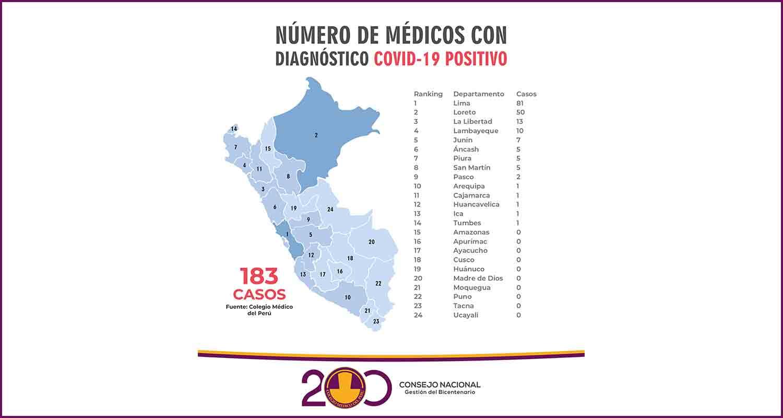 A 183 SE ELEVA LA CIFRA DE MÉDICOS INFECTADOS A NIVEL NACIONAL