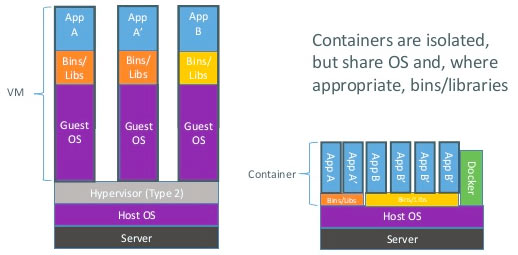 Virtual machines vs. containers.