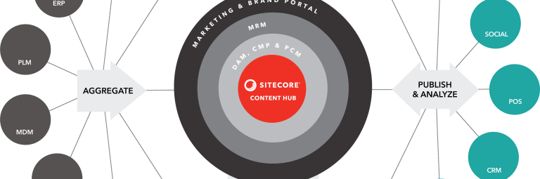 Sitecore Content Hub Importer