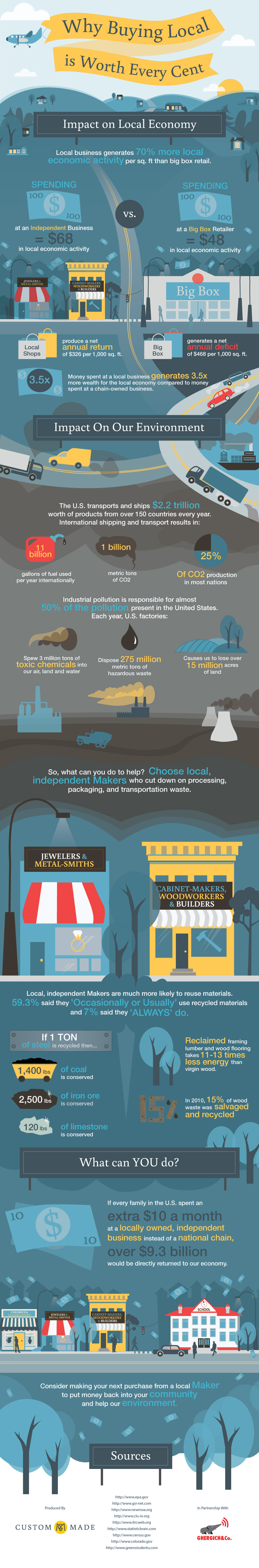 CustomMade Buying Local Infographic
