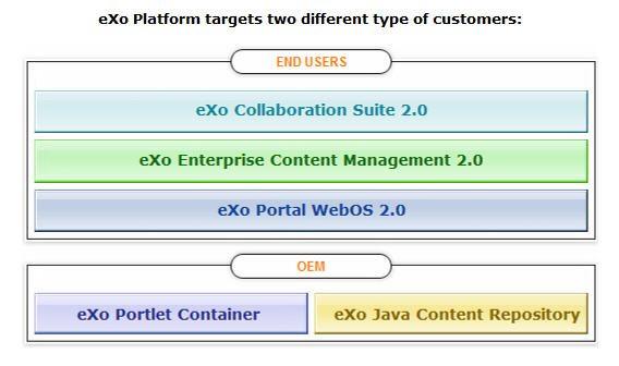 Exo Platform An Open Source Enterprise Platform Suite