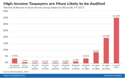 What Are Your Odds of Being Audited By the IRS? - Cordell
