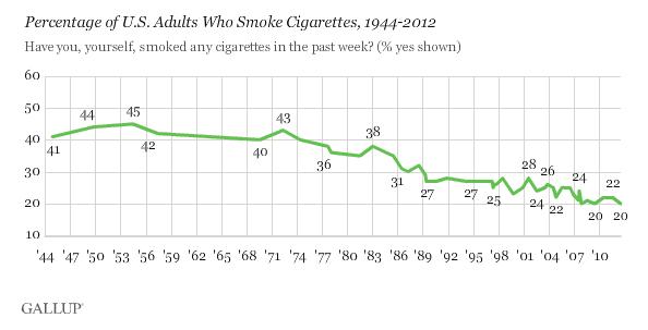 Percentage of U.S. Adults Who Smoke Cigarettes, 1944-2012