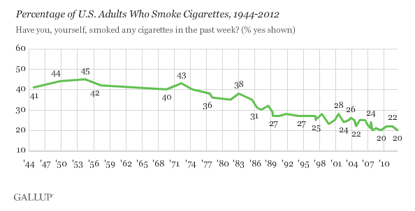 Percentage of U.S. Adults Who Smoke Cigarettes, 1944-2012