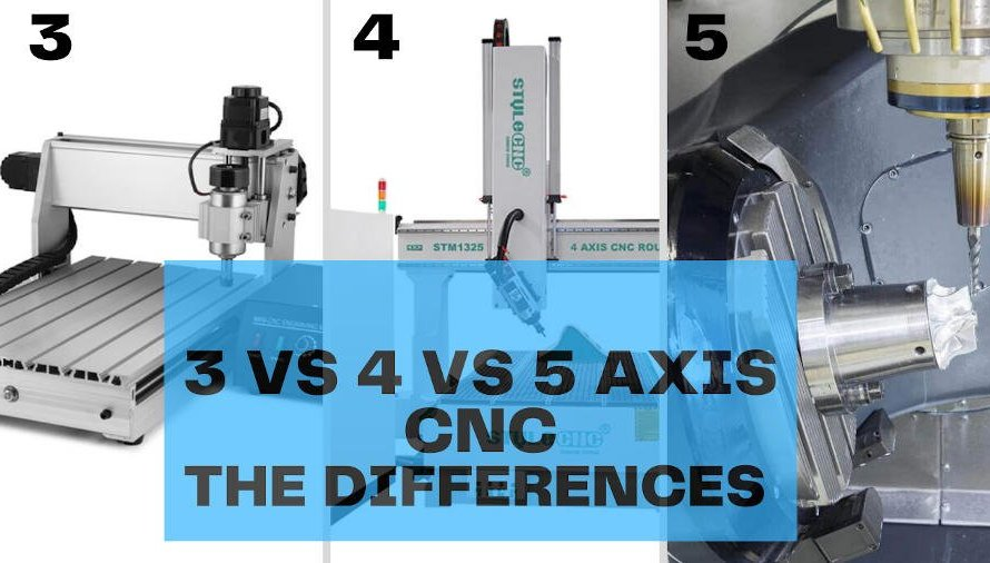 3 Axis, 4 Axis & 5 Axis CNC: What's the Difference & Which is Best?