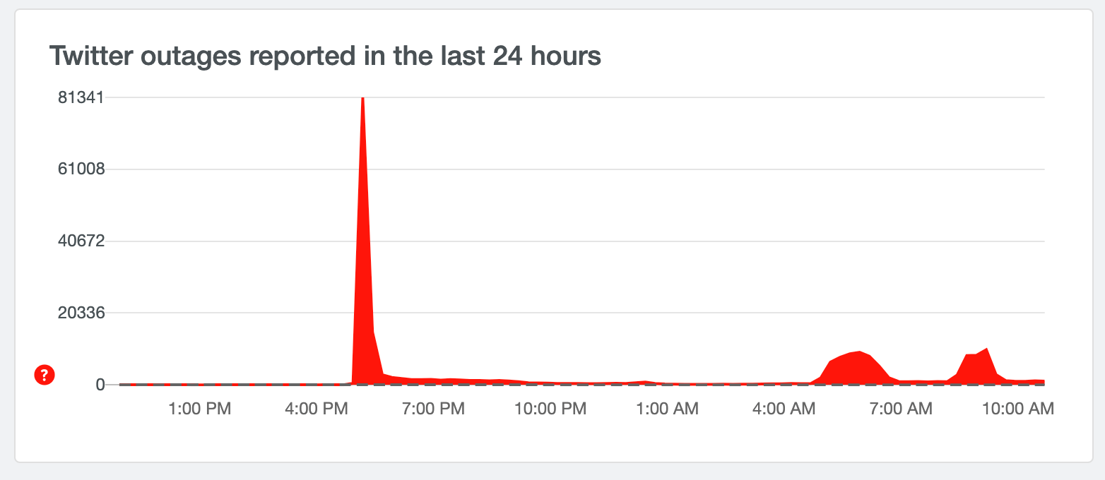 Down Detector graph of Twitter outage April 2021