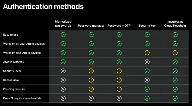 Passkey in iCloud Keychain comparison chart