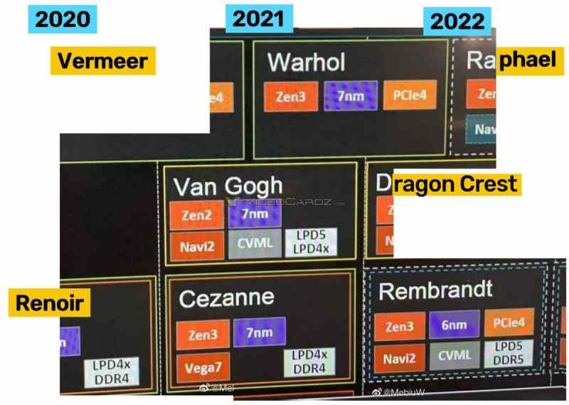AMD processor roadmap compiled from VideoCardz snippets
