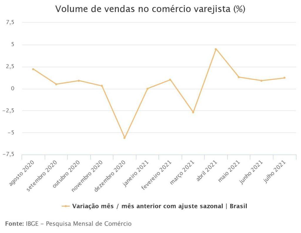 Volume de vendas no comércio varejista (%)