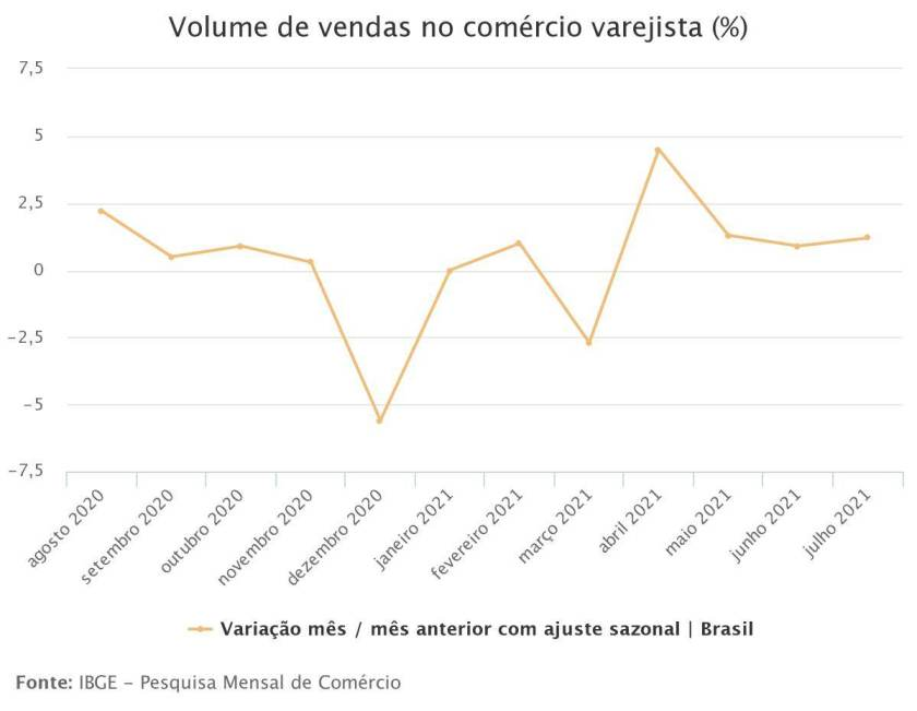 Sales volume in retail trade (%)