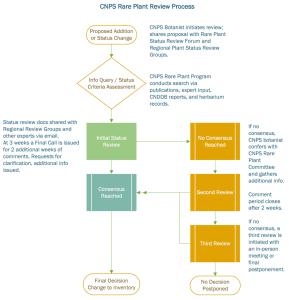 CNPS rare plant status review process flowchart.